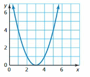 Big Ideas Math Answer Key Algebra 1 Chapter 3 Graphing Linear Functions 5