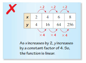 Big Ideas Math Answer Key Algebra 1 Chapter 3 Graphing Linear Functions 53