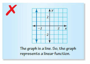 Big Ideas Math Answer Key Algebra 1 Chapter 3 Graphing Linear Functions 54