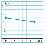 Big Ideas Math Answer Key Algebra 1 Chapter 3 Graphing Linear Functions 58