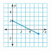 Big Ideas Math Answer Key Algebra 1 Chapter 3 Graphing Linear Functions 69