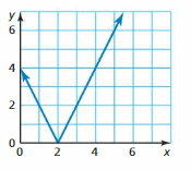 Big Ideas Math Answer Key Algebra 1 Chapter 3 Graphing Linear Functions 7