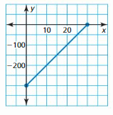 Big Ideas Math Answer Key Algebra 1 Chapter 3 Graphing Linear Functions 70