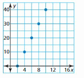 Big Ideas Math Answer Key Algebra 1 Chapter 3 Graphing Linear Functions 71