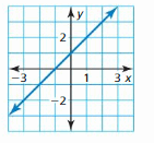 Big Ideas Math Answer Key Algebra 1 Chapter 3 Graphing Linear Functions 77
