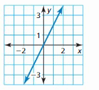Big Ideas Math Answer Key Algebra 1 Chapter 3 Graphing Linear Functions 78