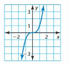 Big Ideas Math Answer Key Algebra 1 Chapter 3 Graphing Linear Functions 79