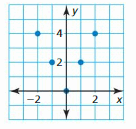Big Ideas Math Answer Key Algebra 1 Chapter 3 Graphing Linear Functions 8
