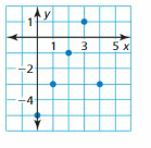 Big Ideas Math Answer Key Algebra 1 Chapter 3 Graphing Linear Functions 96