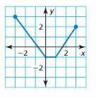 Big Ideas Math Answer Key Algebra 1 Chapter 3 Graphing Linear Functions 98
