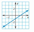 Big Ideas Math Answer Key Algebra 1 Chapter 3 Graphing Linear Functions 99