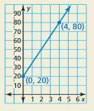 Big Ideas Math Answer Key Algebra 1 Chapter 4 Writing Linear Functions 15