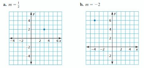 Big Ideas Math Answer Key Algebra 1 Chapter 4 Writing Linear Functions 18