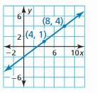 Big Ideas Math Answer Key Algebra 1 Chapter 4 Writing Linear Functions 26