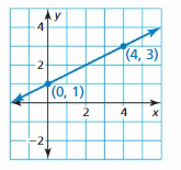 Big Ideas Math Answer Key Algebra 1 Chapter 4 Writing Linear Functions 4