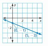 Big Ideas Math Answer Key Algebra 1 Chapter 4 Writing Linear Functions 5