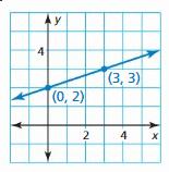 Big Ideas Math Answer Key Algebra 1 Chapter 4 Writing Linear Functions 6