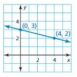 Big Ideas Math Answer Key Algebra 1 Chapter 4 Writing Linear Functions 7