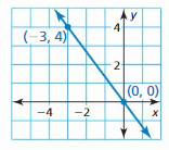 Big Ideas Math Answer Key Algebra 1 Chapter 4 Writing Linear Functions 8