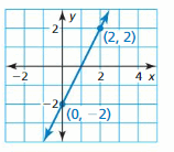 Big Ideas Math Answer Key Algebra 1 Chapter 4 Writing Linear Functions 9
