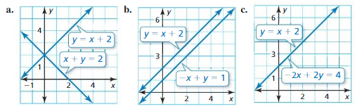 Big Ideas Math Answer Key Algebra 1 Chapter 5 Solving Systems of Linear Equations 5.4 4