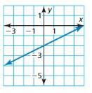 Big Ideas Math Answer Key Algebra 1 Chapter 8 Graphing Quadratic Functions 8.4 6