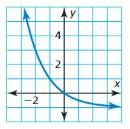 Big Ideas Math Answer Key Algebra 1 Chapter 8 Graphing Quadratic Functions 8.4 7
