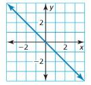 Big Ideas Math Answer Key Algebra 1 Chapter 8 Graphing Quadratic Functions 8.4 9