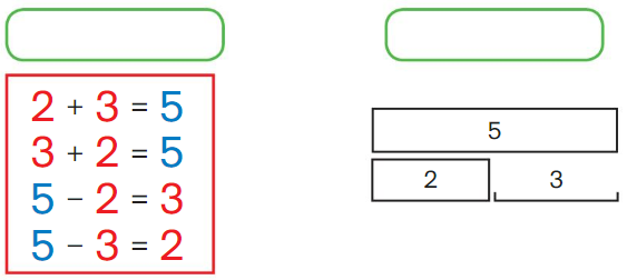 Big Ideas Math Answer Key Grade 1 Chapter 3 More Addition and Subtraction Situations 2