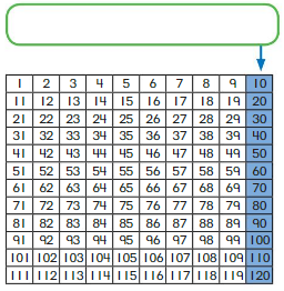 Big Ideas Math Answer Key Grade 1 Chapter 8 Add and Subtract Tens 1