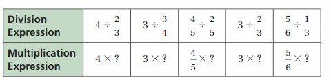 Big Ideas Math Answer Key Grade 6 Chapter 2 Fractions and Decimals 92