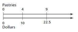 Big-Ideas-Math-Answer-Key-Grade-6-Chapter-5-Algebraic-Expressions-and-Properties-18