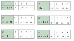 Big-Ideas-Math-Answer-Key-Grade-6-Chapter-5-Algebraic-Expressions-and-Properties-49.1