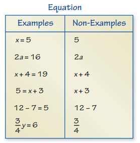 Big Ideas Math Answer Key Grade 6 Chapter 6 Equations cr 2