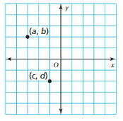 Big Ideas Math Answer Key Grade 6 Chapter 8 Integers, Number Lines, and the Coordinate Plane 8.5 17