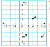 Big Ideas Math Answer Key Grade 6 Chapter 8 Integers, Number Lines, and the Coordinate Plane 8.5 4