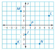 Big Ideas Math Answer Key Grade 6 Chapter 8 Integers, Number Lines, and the Coordinate Plane crr 41