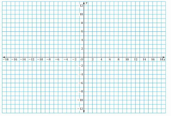 Big Ideas Math Answer Key Grade 7 Chapter 1 Adding and Subtracting Rational Numbers 4.1