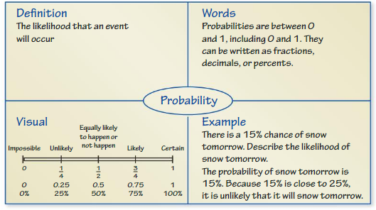 Big Ideas Math Answer Key Grade 7 Chapter 7 Probability cr 2