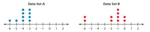 Big Ideas Math Answer Key Grade 7 Chapter 8 Statistics cc 2