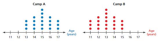 Big Ideas Math Answer Key Grade 7 Chapter 8 Statistics cr 10