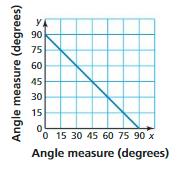 Big Ideas Math Answer Key Grade 7 Chapter 9 Geometric Shapes and Angles 9.5 40