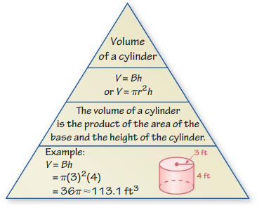 Big Ideas Math Answer Key Grade 8 Chapter 10 Volume and Similar Solids cr 2
