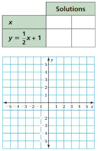Big Ideas Math Answer Key Grade 8 Chapter 4 Graphing and Writing Linear Equations 3.1