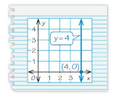 Big Ideas Math Answer Key Grade 8 Chapter 4 Graphing and Writing Linear Equations 4.1 10