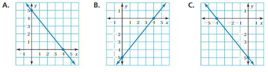 Big Ideas Math Answer Key Grade 8 Chapter 4 Graphing and Writing Linear Equations 4.5 11