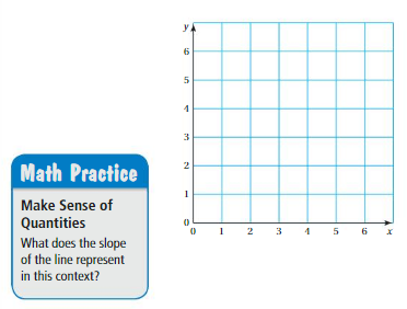 Big Ideas Math Answer Key Grade 8 Chapter 4 Graphing and Writing Linear Equations 4.5 3
