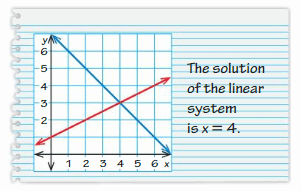 Big Ideas Math Answer Key Grade 8 Chapter 5 Systems of Linear Equations 24