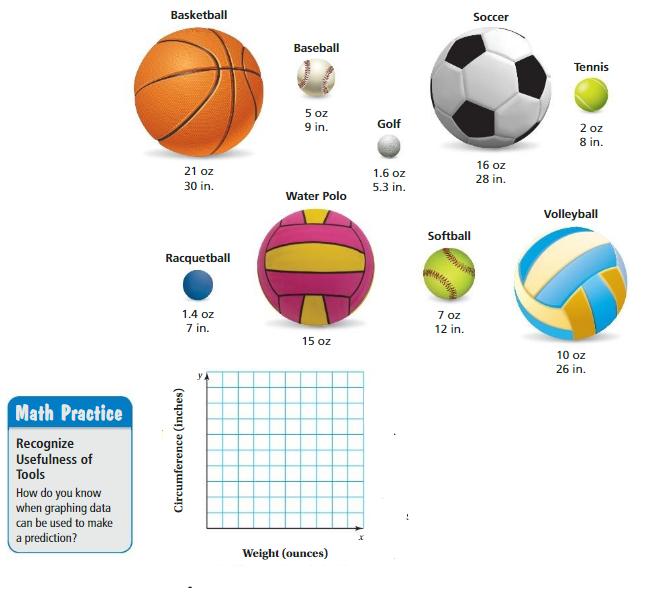 Big Ideas Math Answer Key Grade 8 Chapter 6 Data Analysis and Displays 6.1 1