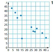 Big Ideas Math Answer Key Grade 8 Chapter 6 Data Analysis and Displays 6.1 11
